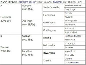 トレヴ血統表